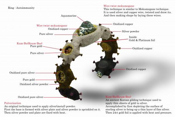 ArataFuchi Bracelet Explanation